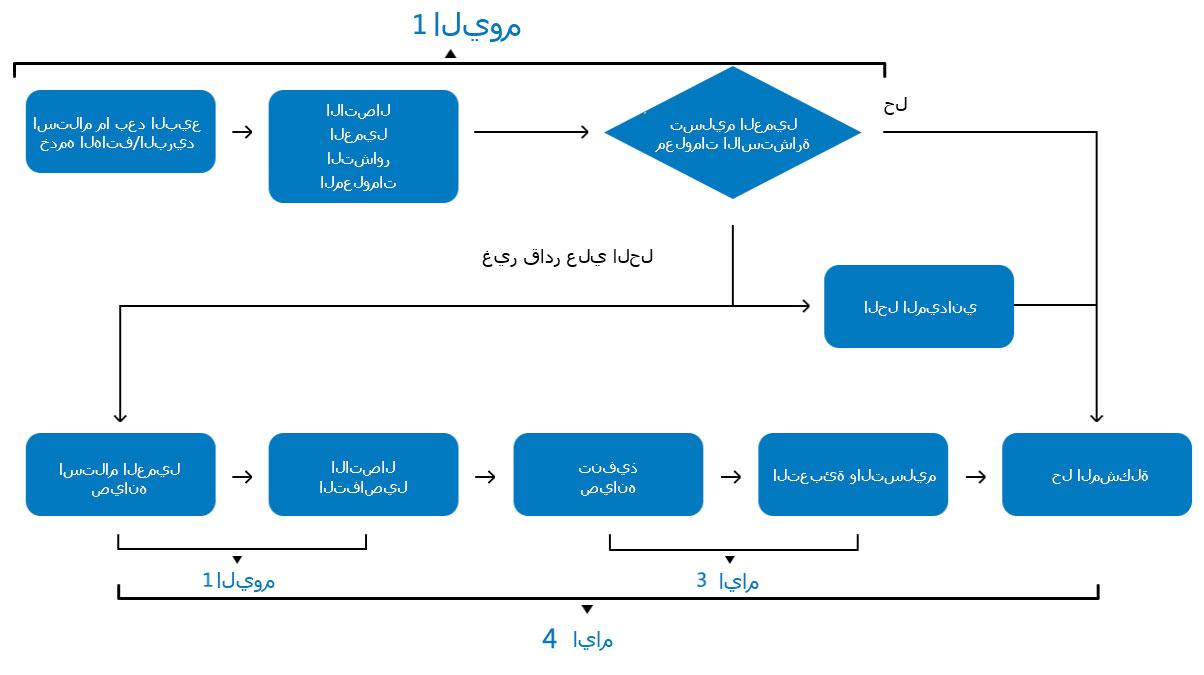 after-sale阿拉伯语